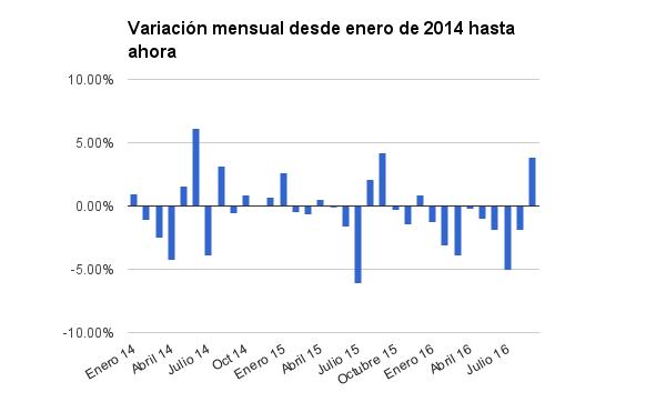 variacion-mensual-produccion-petroleo-colombia-0916