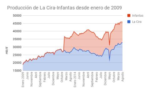 Gráfica 12. Producción conjunta de La Cira e Infantas desde 2009.