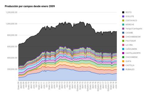 Grafica 1. Producción total por campos desde 2009.